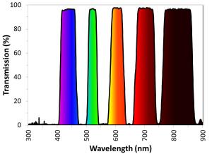 Figure 2. 5波長ダイクロイックフィルター