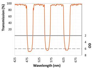 Figure 2. 3波長マルチノッチフィルター