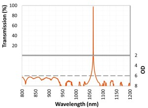 Figure 1. 1064nm用狭帯域バンドパスフィルター(OD6)