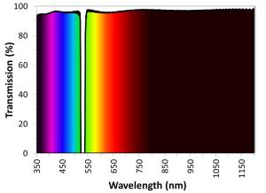 Figure 1.  532nm用ノッチフィルター(広帯域透過)
